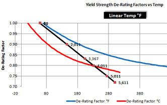 Casing Design temp chart