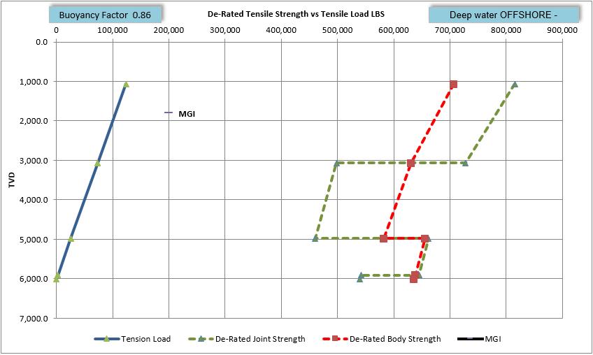 De-Rated Tensile loads