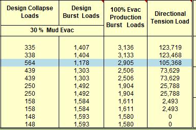 Design Csg collapse- Burst